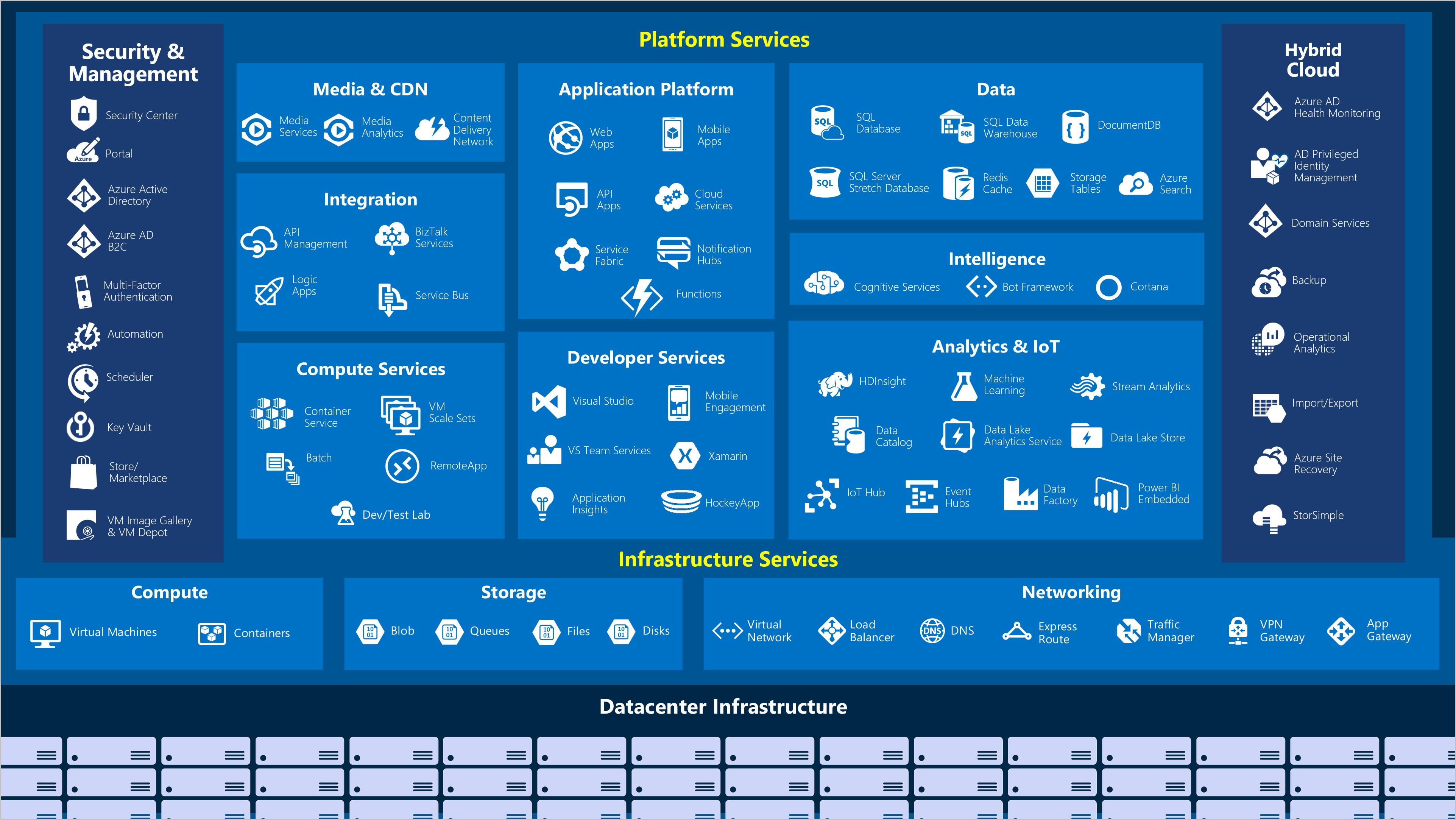 Microsoft Azure Cloud Technology  TEKenable