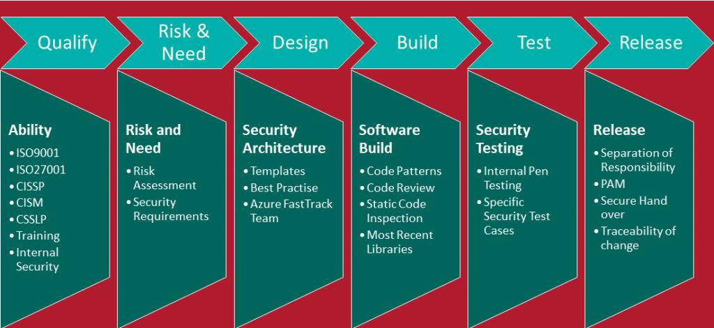 Secure SDLC for website