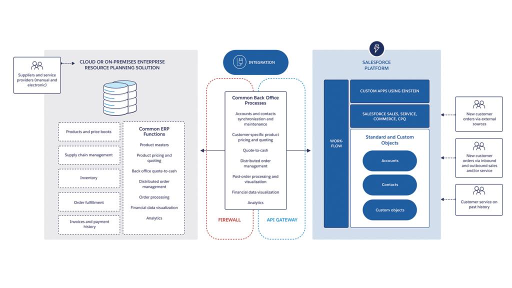 Salesforce Integration Architecture